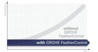 GROHE FeatherControl